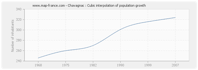 Chavagnac : Cubic interpolation of population growth