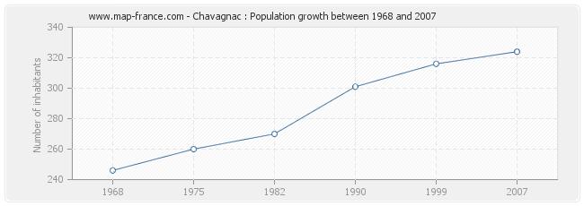Population Chavagnac