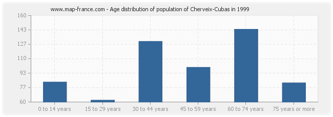 Age distribution of population of Cherveix-Cubas in 1999