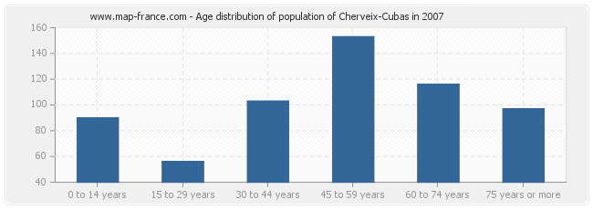 Age distribution of population of Cherveix-Cubas in 2007