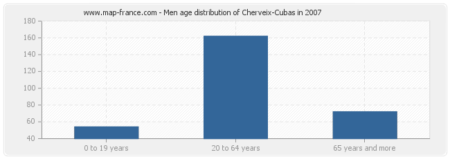 Men age distribution of Cherveix-Cubas in 2007