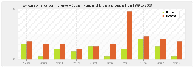 Cherveix-Cubas : Number of births and deaths from 1999 to 2008