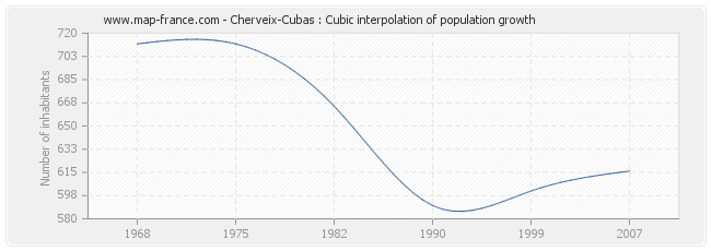 Cherveix-Cubas : Cubic interpolation of population growth