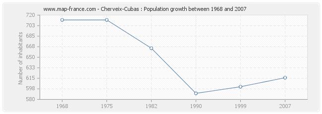 Population Cherveix-Cubas