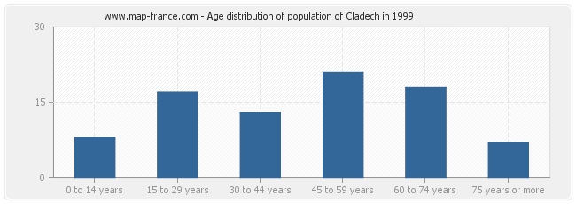 Age distribution of population of Cladech in 1999