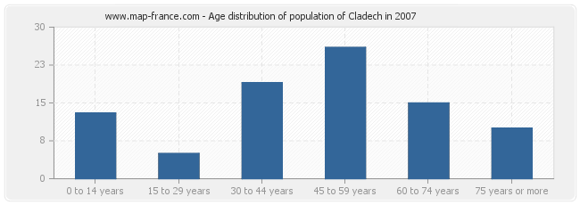 Age distribution of population of Cladech in 2007