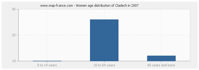 Women age distribution of Cladech in 2007
