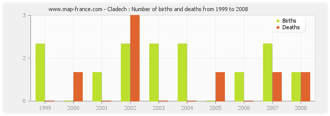 Cladech : Number of births and deaths from 1999 to 2008