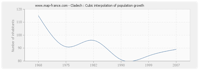 Cladech : Cubic interpolation of population growth