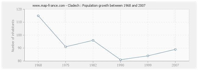 Population Cladech