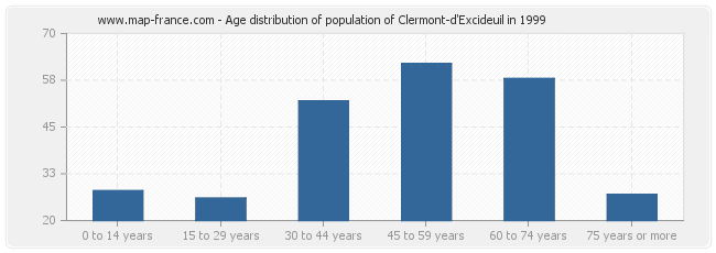 Age distribution of population of Clermont-d'Excideuil in 1999