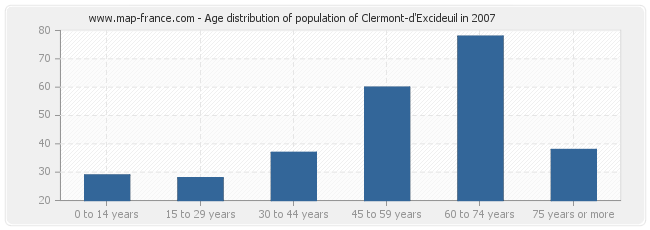 Age distribution of population of Clermont-d'Excideuil in 2007