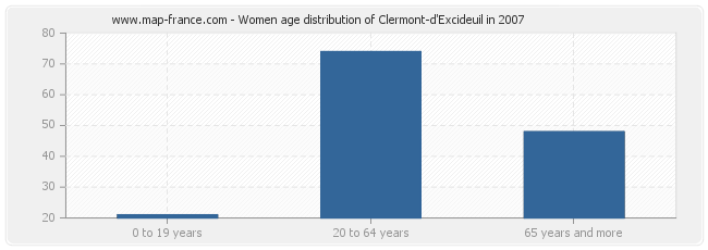 Women age distribution of Clermont-d'Excideuil in 2007