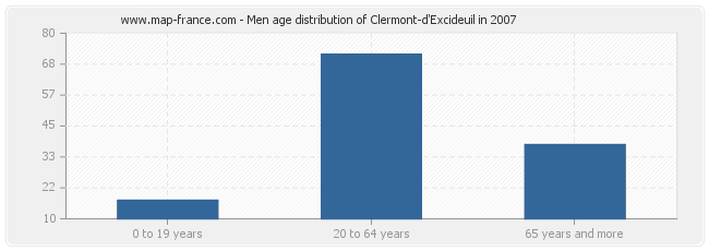 Men age distribution of Clermont-d'Excideuil in 2007