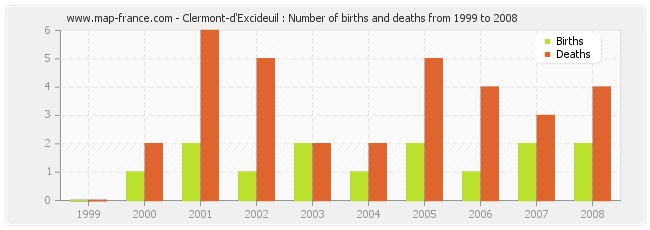 Clermont-d'Excideuil : Number of births and deaths from 1999 to 2008