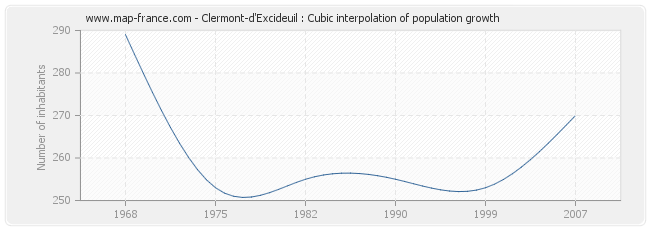 Clermont-d'Excideuil : Cubic interpolation of population growth
