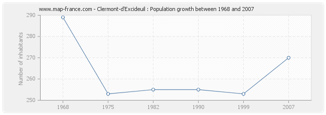 Population Clermont-d'Excideuil