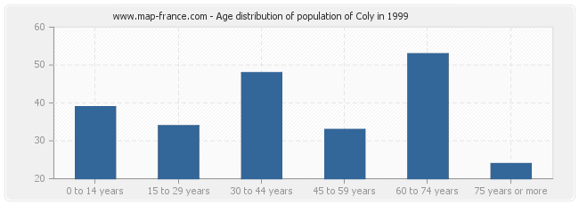 Age distribution of population of Coly in 1999