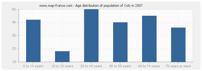 Age distribution of population of Coly in 2007