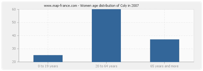 Women age distribution of Coly in 2007