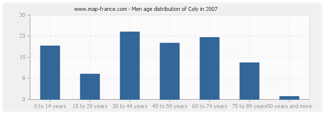 Men age distribution of Coly in 2007