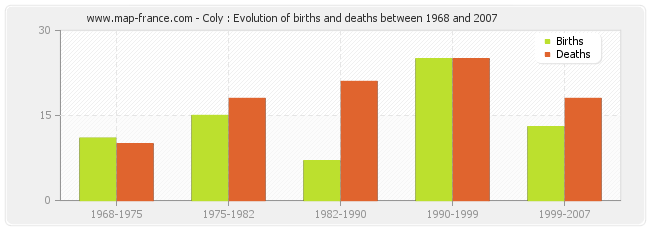 Coly : Evolution of births and deaths between 1968 and 2007