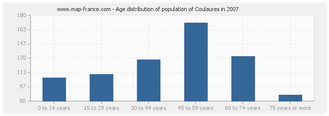 Age distribution of population of Coulaures in 2007