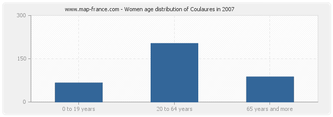 Women age distribution of Coulaures in 2007