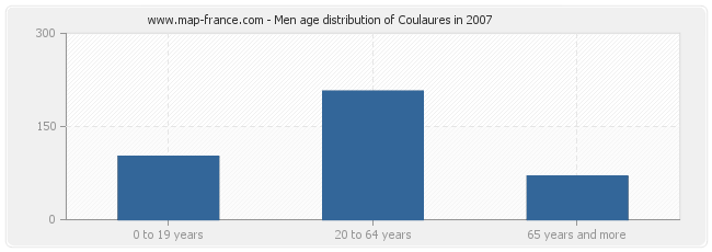 Men age distribution of Coulaures in 2007