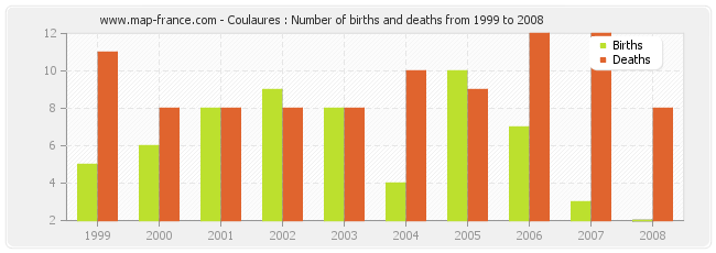 Coulaures : Number of births and deaths from 1999 to 2008