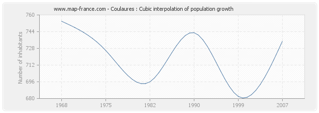Coulaures : Cubic interpolation of population growth