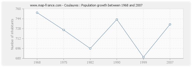 Population Coulaures