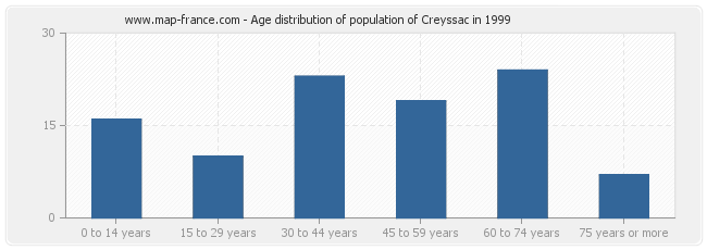 Age distribution of population of Creyssac in 1999
