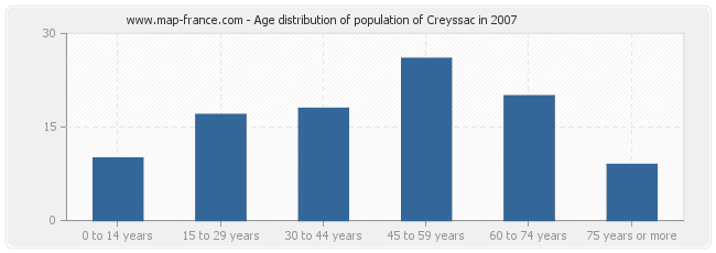 Age distribution of population of Creyssac in 2007