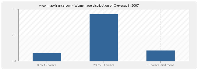 Women age distribution of Creyssac in 2007