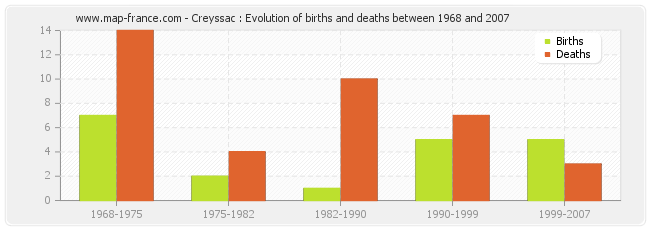 Creyssac : Evolution of births and deaths between 1968 and 2007