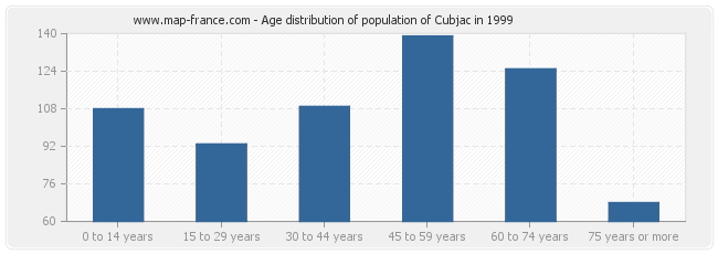 Age distribution of population of Cubjac in 1999