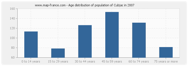 Age distribution of population of Cubjac in 2007