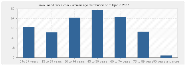 Women age distribution of Cubjac in 2007