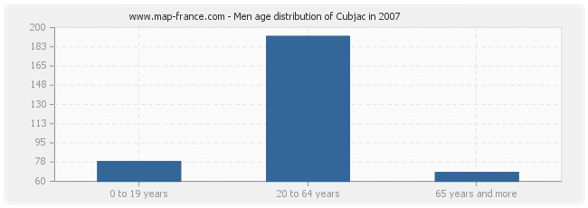 Men age distribution of Cubjac in 2007