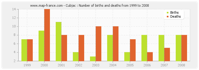 Cubjac : Number of births and deaths from 1999 to 2008