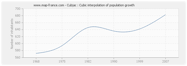 Cubjac : Cubic interpolation of population growth