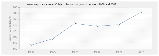 Population Cubjac
