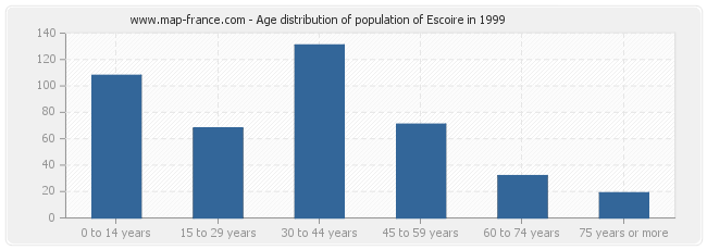 Age distribution of population of Escoire in 1999