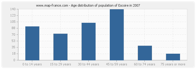 Age distribution of population of Escoire in 2007