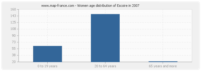 Women age distribution of Escoire in 2007