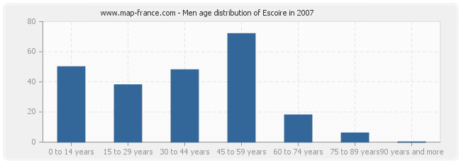 Men age distribution of Escoire in 2007