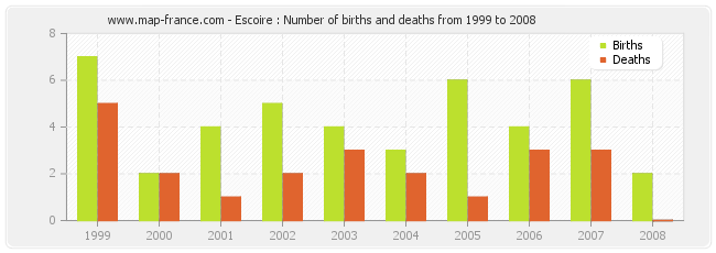 Escoire : Number of births and deaths from 1999 to 2008
