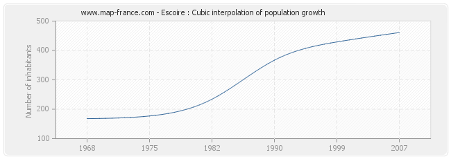 Escoire : Cubic interpolation of population growth