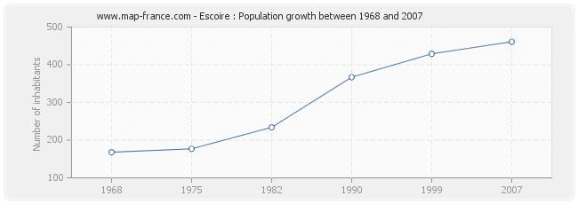 Population Escoire